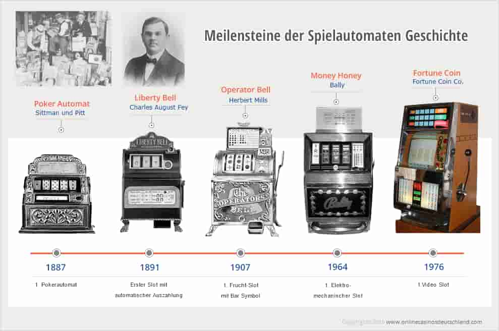 Die Entwicklung der Spielautomaten